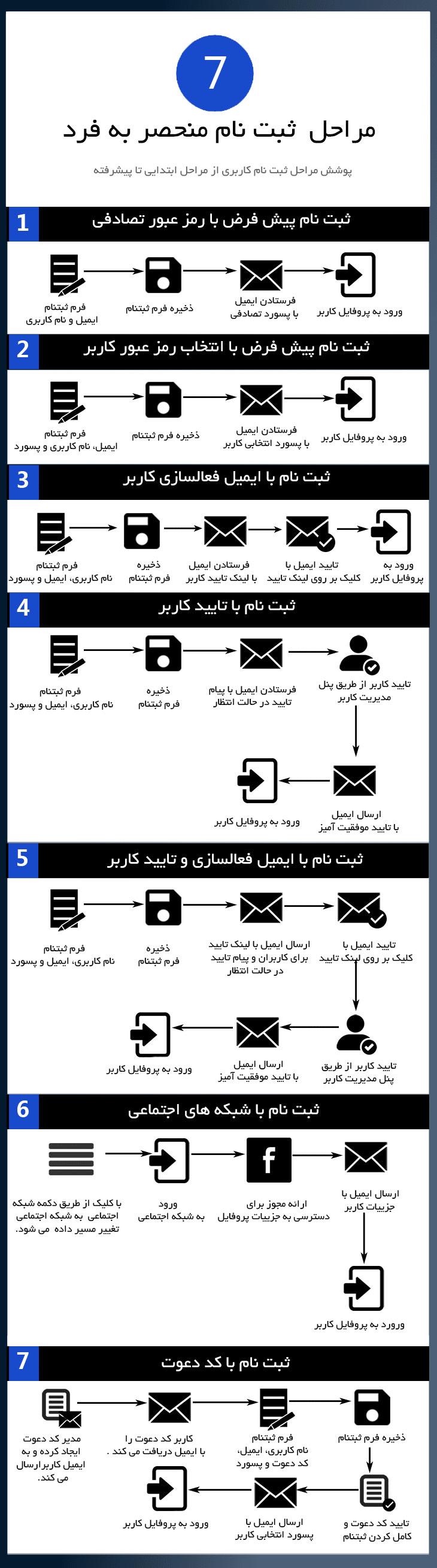 افزونه User Profiles Made Easy