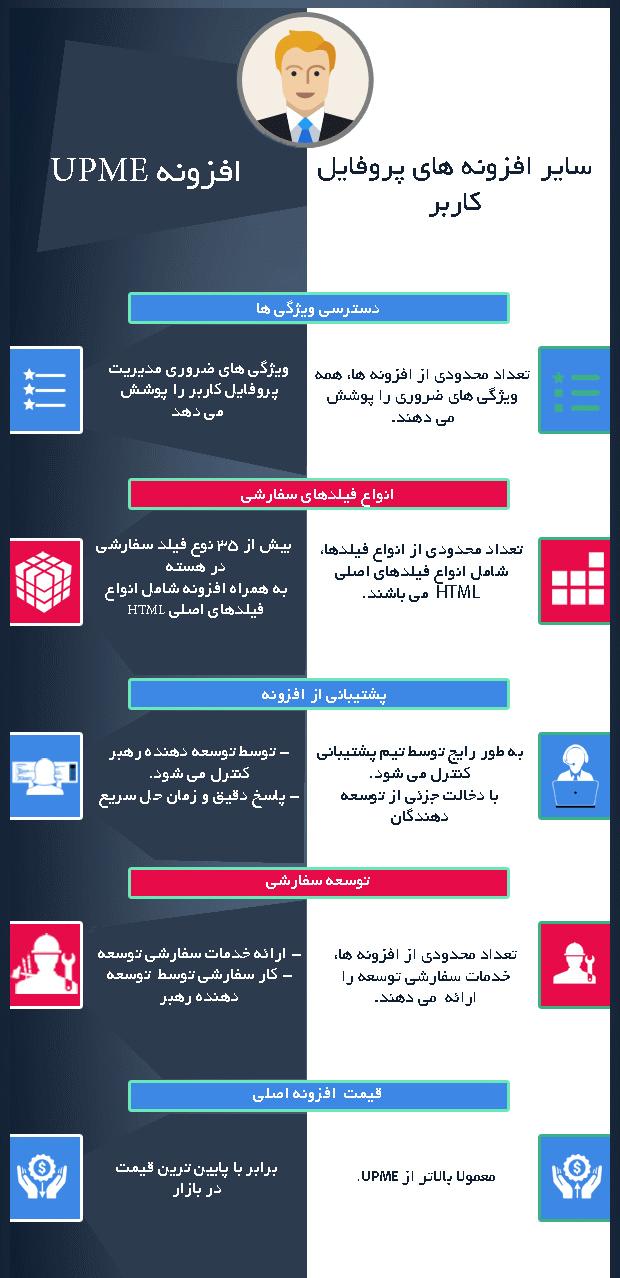 پروفایل افزونه User Profiles Made Easy