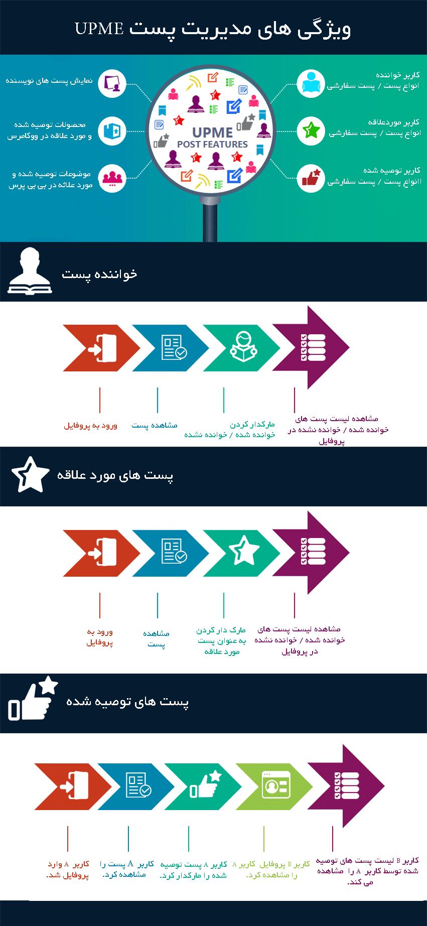 ویژگی های مدیریت نوشته