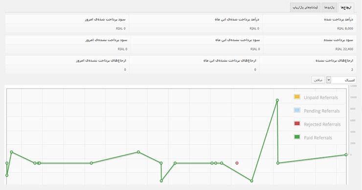 گزارش کامل هزینه ها و سود کسب شده بر اساس نمودار