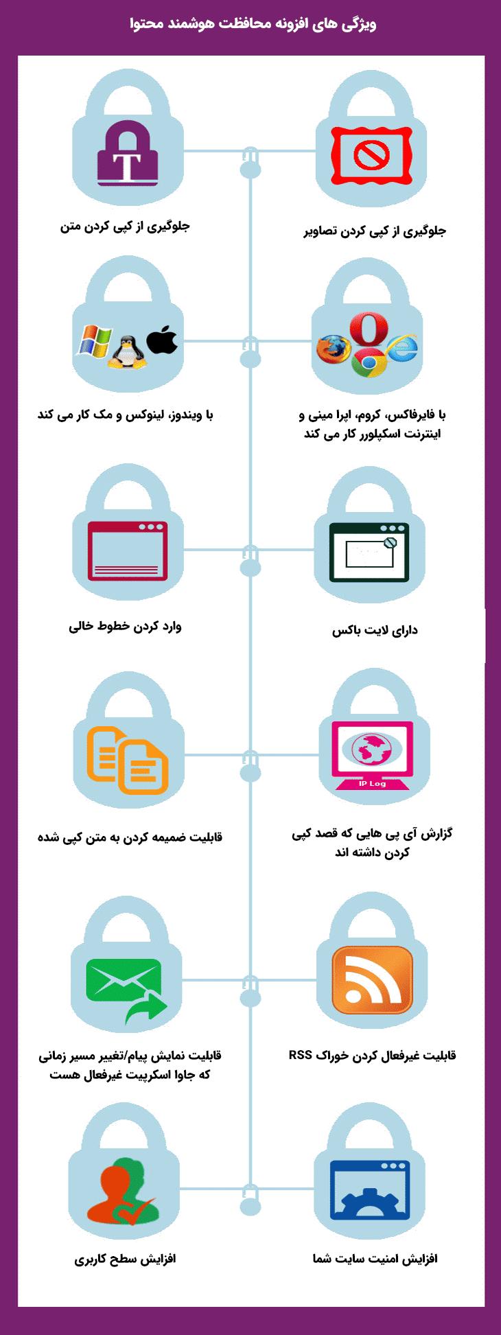 ویژگی های افزونه Smart Content Protector