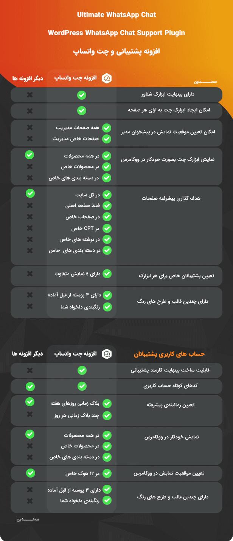 ویژگی های افزونه Ultimate WhatsApp Chat
