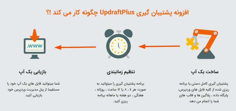 نحوه ساخت بک آپ با افزونه UpdraftPlus