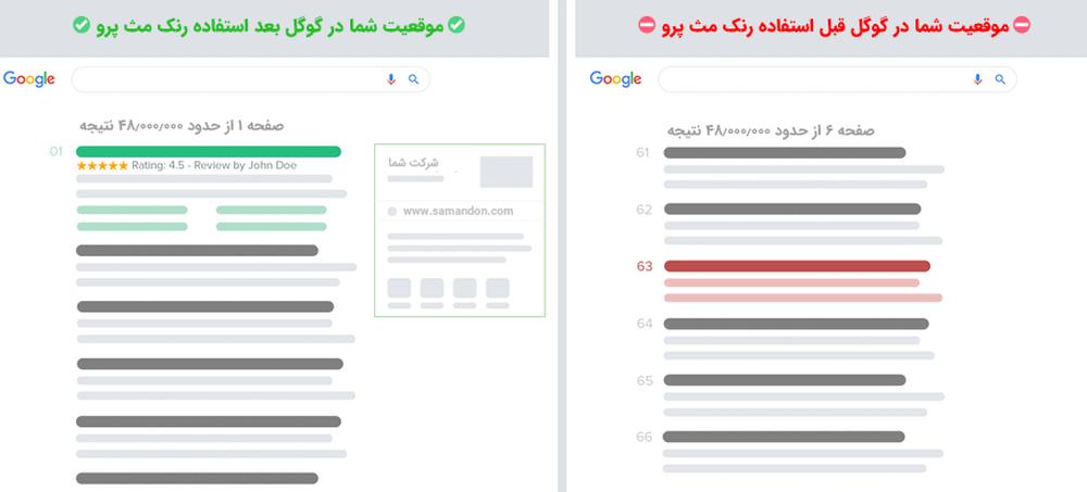 موقعیت شما در گوگل قبل و بعد از نصب افزونه Rank Math SEO PRO