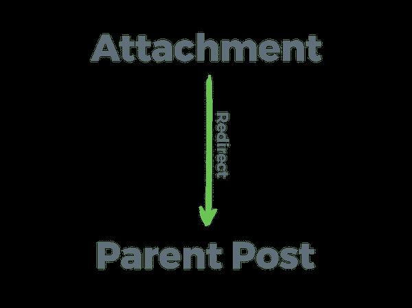 ریدایرکت پیوست ها به پست مادر، صفحات یا انواع پست سفارشی خود