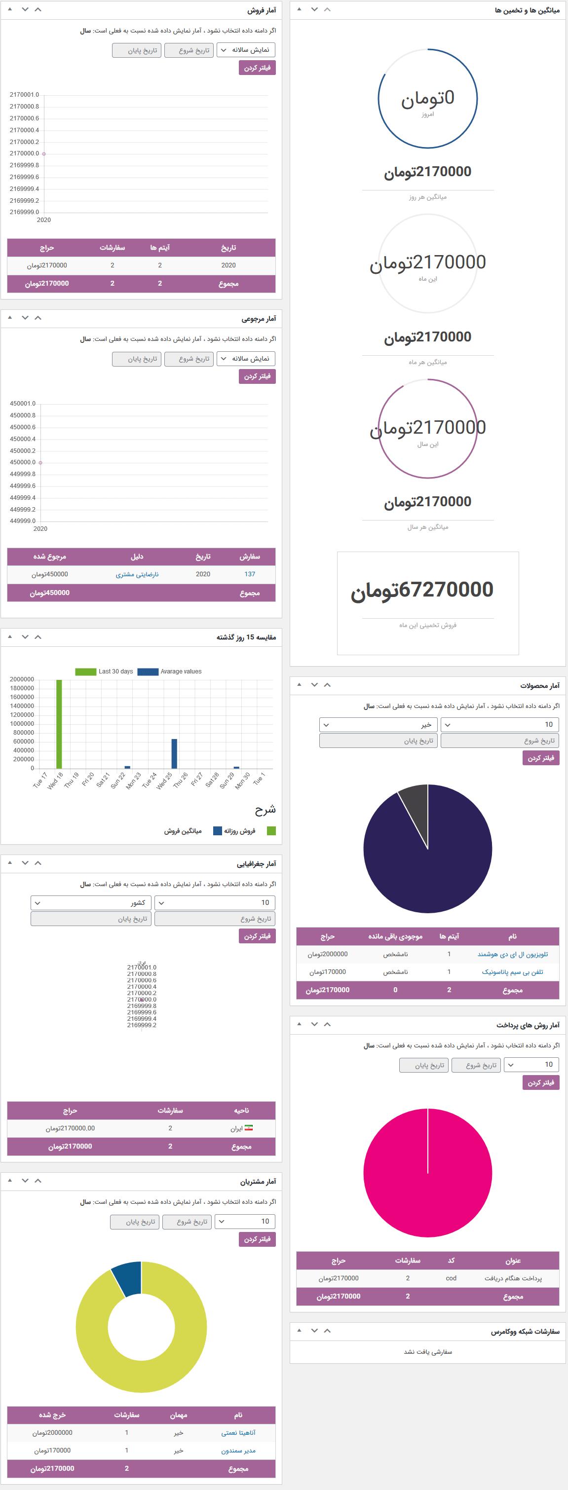 ابزارک آمار داشبورد ووکامرس توسط افزونه WooCommerce Dashboard Widgets Stats